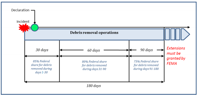 FEMA timeline of disaster reimbursement