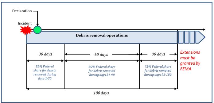 FEMA timeline of disaster reimbursement