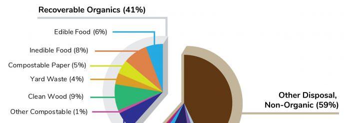 Zero Waste Marin Final Report Organics Graphic