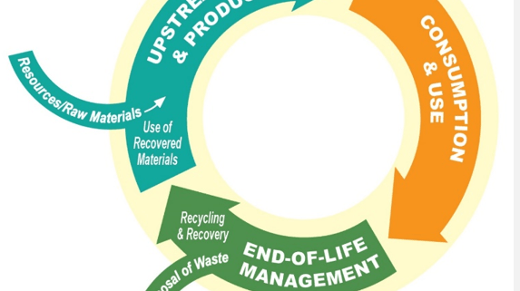 Carlsbad - Sustainable Materials Management Plan
